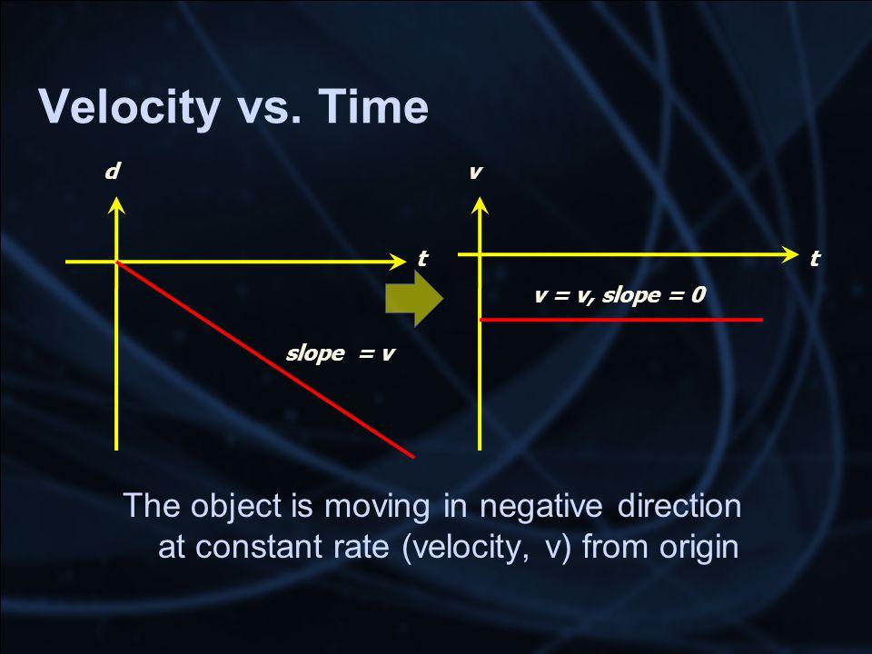 Velocity vs.