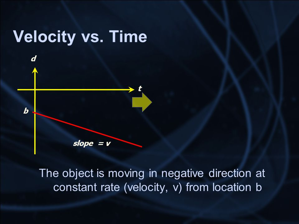 Velocity vs. Time t d slope = v The object is moving in negative direction at constant rate (velocity, v) from location b b