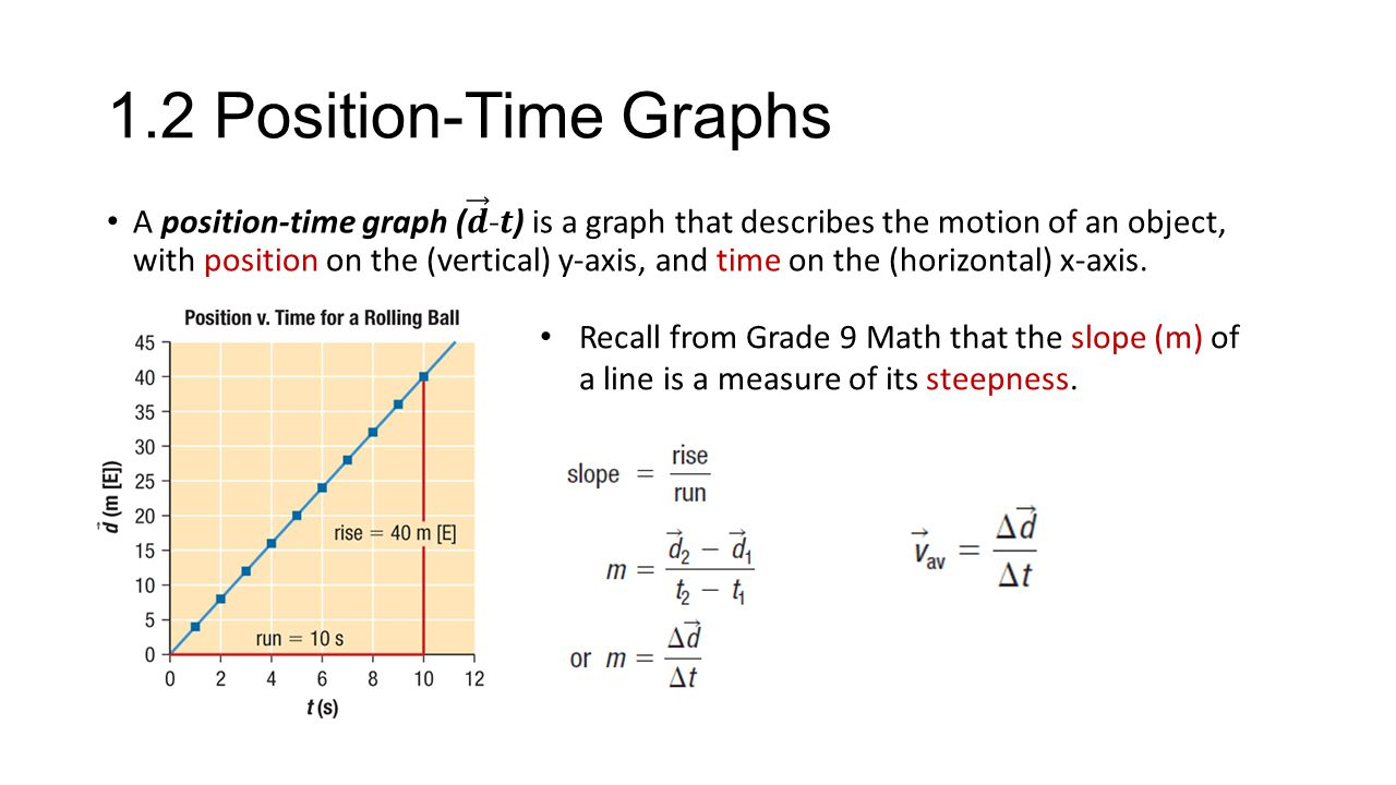 1.2 Position-Time Graphs Recall from Grade 9 Math that the slope (m) of a line is a measure of its steepness.