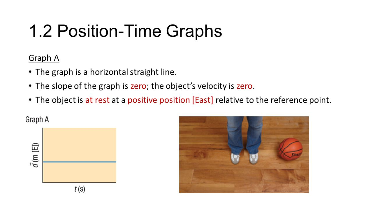 1.2 Position-Time Graphs Graph A The graph is a horizontal straight line.