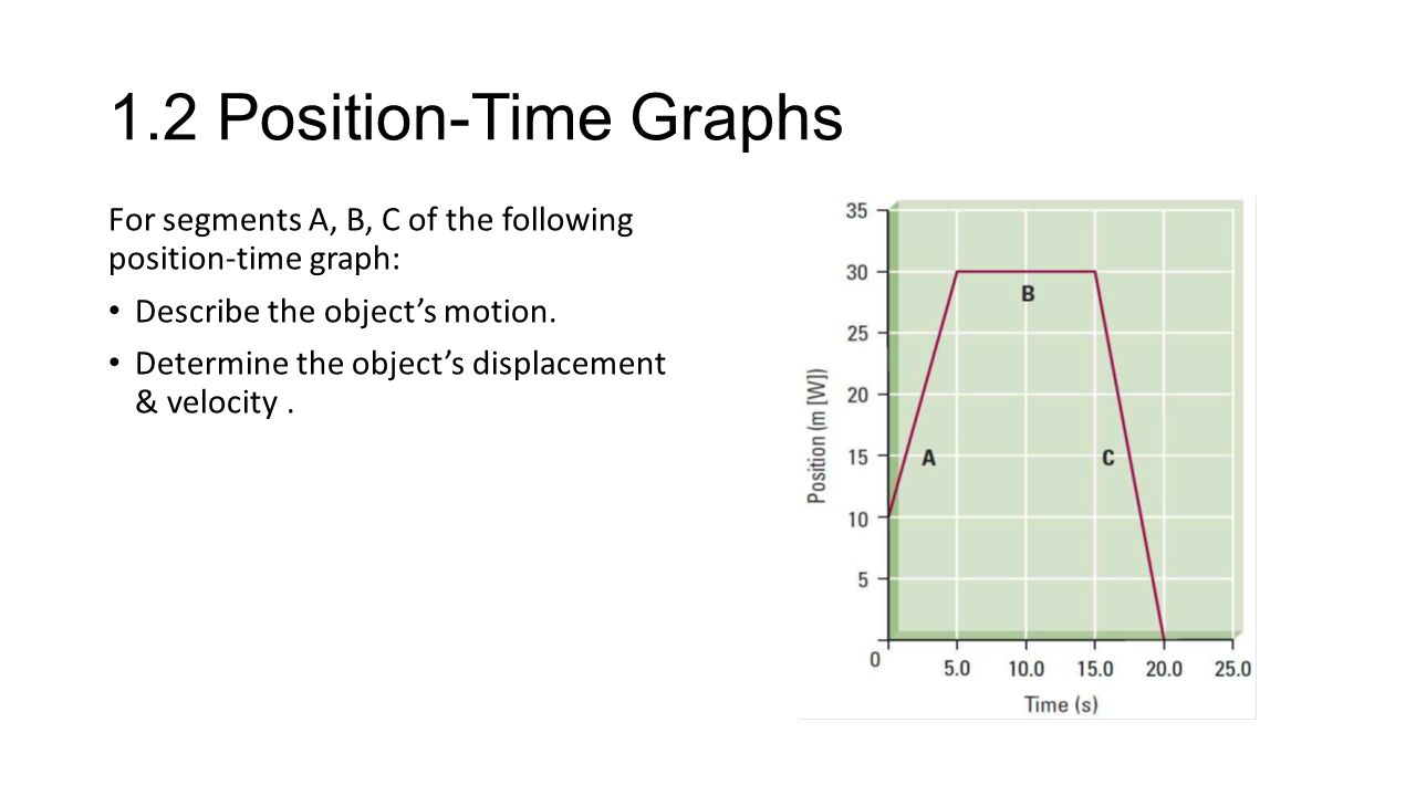 1.2 Position-Time Graphs For segments A, B, C of the following position-time graph: Describe the object's motion.