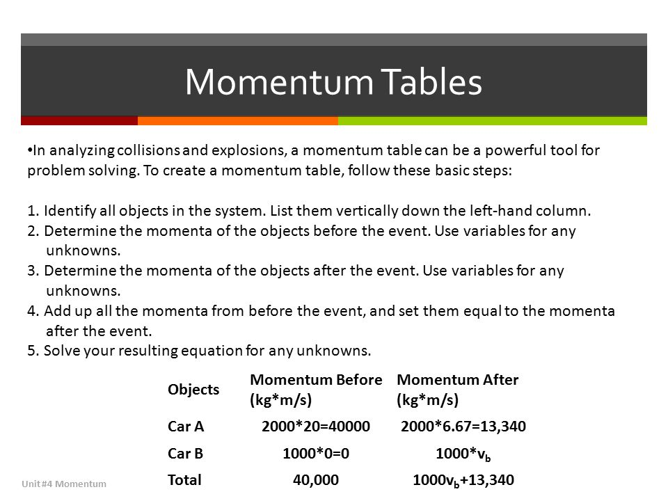Momentum Tables Unit #4 Momentum In analyzing collisions and explosions, a momentum table can be a powerful tool for problem solving.