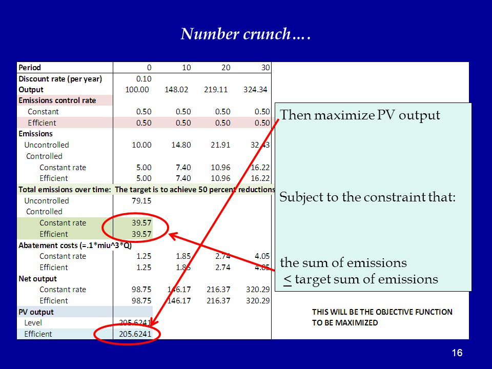 16 Then maximize PV output Subject to the constraint that: the sum of emissions < target sum of emissions Number crunch….