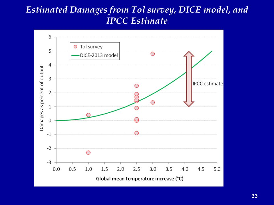 33 Estimated Damages from Tol survey, DICE model, and IPCC Estimate