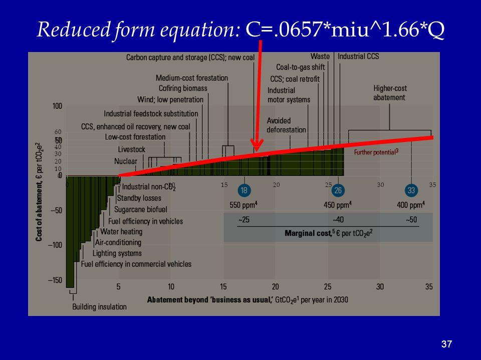 37 Reduced form equation: C=.0657*miu^1.66*Q
