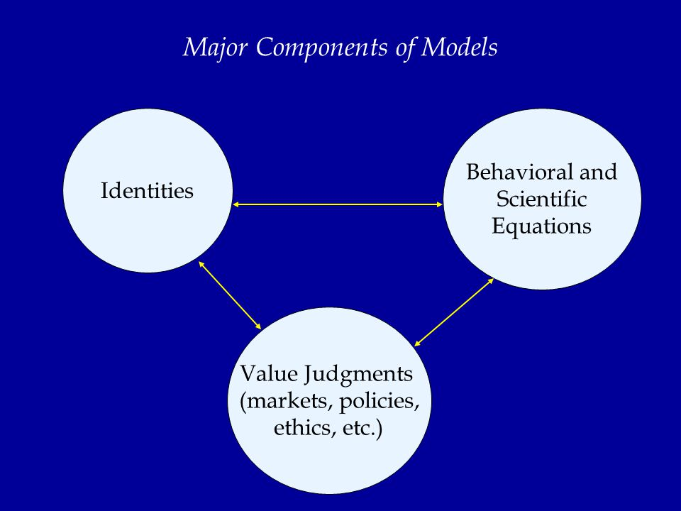 Major Components of Models Identities Behavioral and Scientific Equations Value Judgments (markets, policies, ethics, etc.)