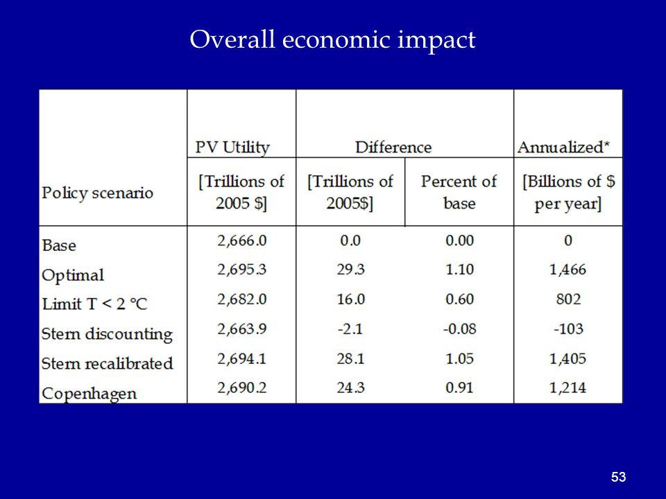53 Overall economic impact