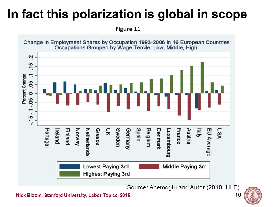 Nick Bloom, Stanford University, Labor Topics, 2015 9 Source: Acemoglu and Autor (2010, HLE) The Acemoglu and Autor paper shows similar polarization by occupation (US data)