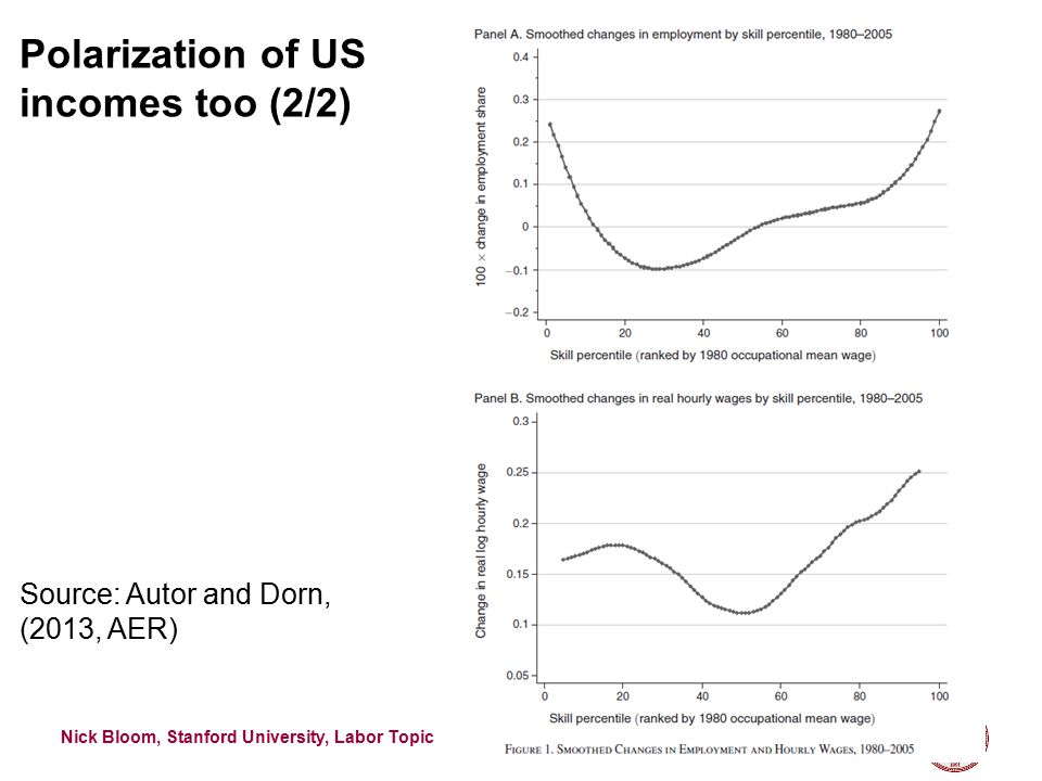 Nick Bloom, Stanford University, Labor Topics, 2015 Polarization of US incomes too (1/2) 12 Source: Guvenen, Ozkan and Song (2013)