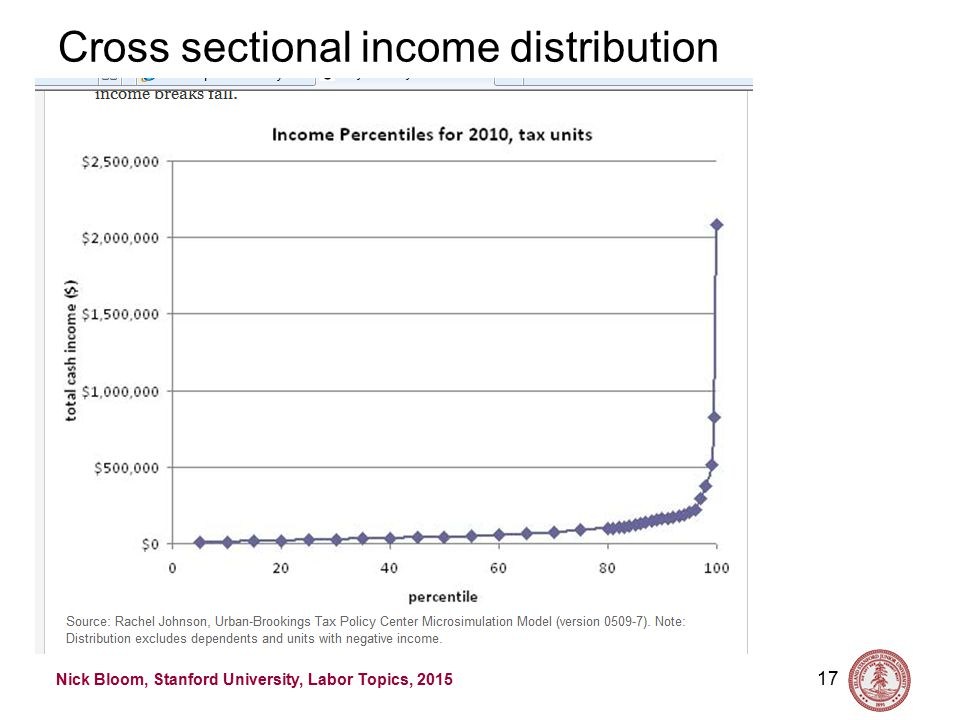 Nick Bloom, Stanford University, Labor Topics, 2015 First result is incomes are very skewed.