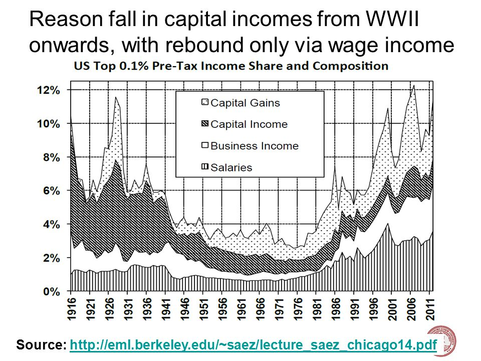 Nick Bloom, Stanford University, Labor Topics, 2015 Reason fall in capital incomes from WWII onwards, with rebound only via wage income 21 Source: July 2010 Update to Piketty and Saez (2003) Early 20 th century super rich collected dividends, probably from fortunes accumulated in 19th Century.