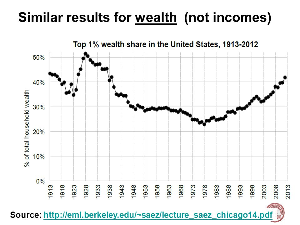 Nick Bloom, Stanford University, Labor Topics, 2015 22 Reason fall in capital incomes from WWII onwards, with rebound only via wage income Source: http://eml.berkeley.edu/~saez/lecture_saez_chicago14.pdfhttp://eml.berkeley.edu/~saez/lecture_saez_chicago14.pdf
