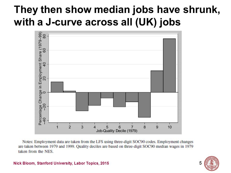 Nick Bloom, Stanford University, Labor Topics, 2015 First they establish that routine tasks are most concentrated in median paid jobs 4 Source: Goos and Manning (2008, RESTAT)