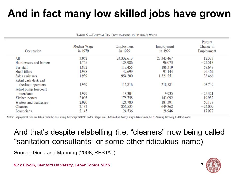 Nick Bloom, Stanford University, Labor Topics, 2015 The jobs that have expanded are either non- routine manual or non-routine cognitive 6 Source: Goos and Manning (2008, RESTAT)