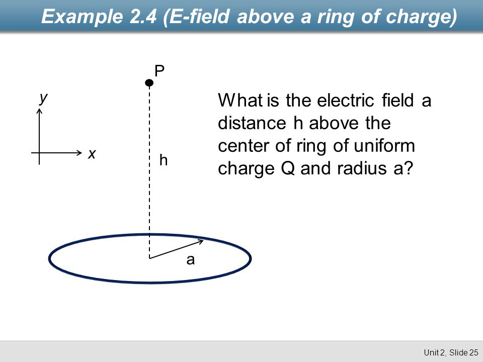 Example 2.4 (E-field above a ring of charge) Unit 2, Slide 25 a h P What is the electric field a distance h above the center of ring of uniform charge
