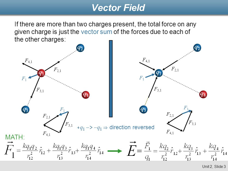 If there are more than two charges present, the total force on any given charge is just the vector sum of the forces due to each of the other charges: