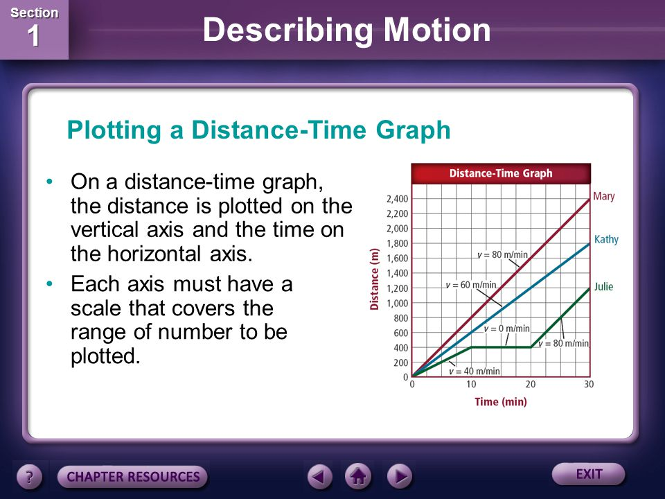 Section 1 Section 1 Describing Motion The motion of an object over a period of time can be shown on a distance-time graph. Graphing Motion Time is plo
