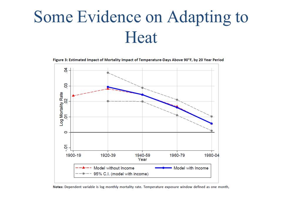 Some Evidence on Adapting to Heat