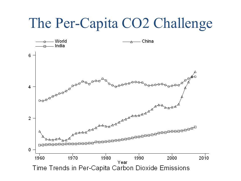 The Per-Capita CO2 Challenge