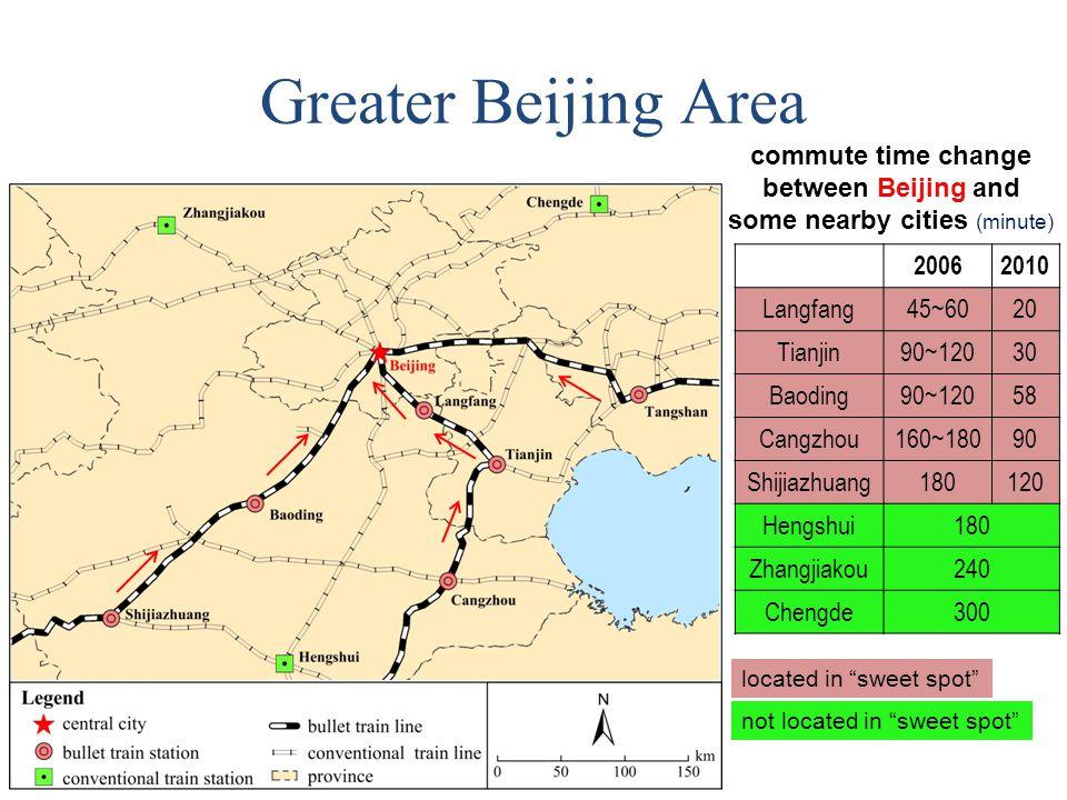 Greater Beijing Area 20062010 Langfang45~6020 Tianjin90~12030 Baoding90~12058 Cangzhou160~18090 Shijiazhuang180120 Hengshui180 Zhangjiakou240 Chengde300 located in sweet spot not located in sweet spot commute time change between Beijing and some nearby cities (minute)