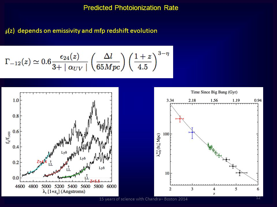 15 years of science with Chandra– Boston 2014 Predicted Photoionization Rate Γ (z)  depends on emissivity and mfp redshift evolution 12 Z>4.4 Z<5.5