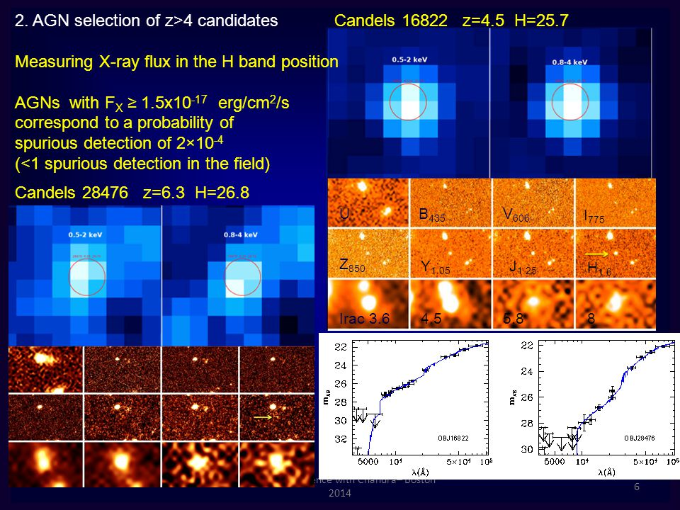 15 years of science with Chandra– Boston 2014 6 Candels 28476 z=6.3 H=26.8 U B 435 V 606 I 775 Z 850 Y 1.05 J 1.25 H 1.6 Irac 3.64.55.88 Candels 16822 z=4.5 H=25.72.