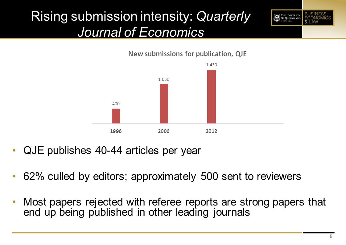 Rising submission intensity: Quarterly Journal of Economics 5 QJE publishes 40-44 articles per year 62% culled by editors; approximately 500 sent to reviewers Most papers rejected with referee reports are strong papers that end up being published in other leading journals