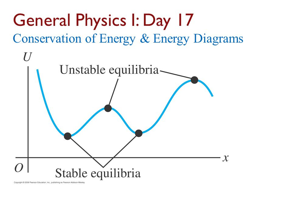 General Physics I: Day 17 Conservation of Energy & Energy Diagrams