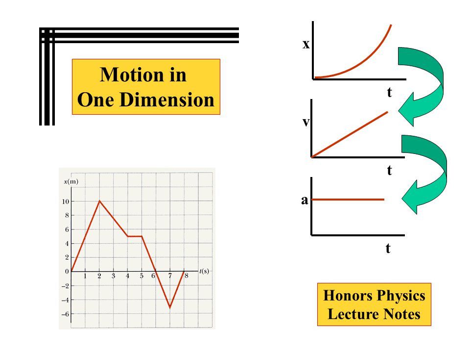 Motion in One Dimension Honors Physics Lecture Notes t t x t v a