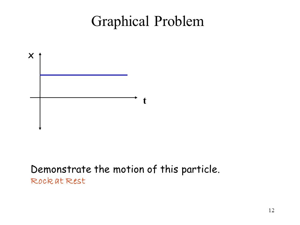 Graphical Problem Demonstrate the motion of this particle. Rock at Rest x t 12