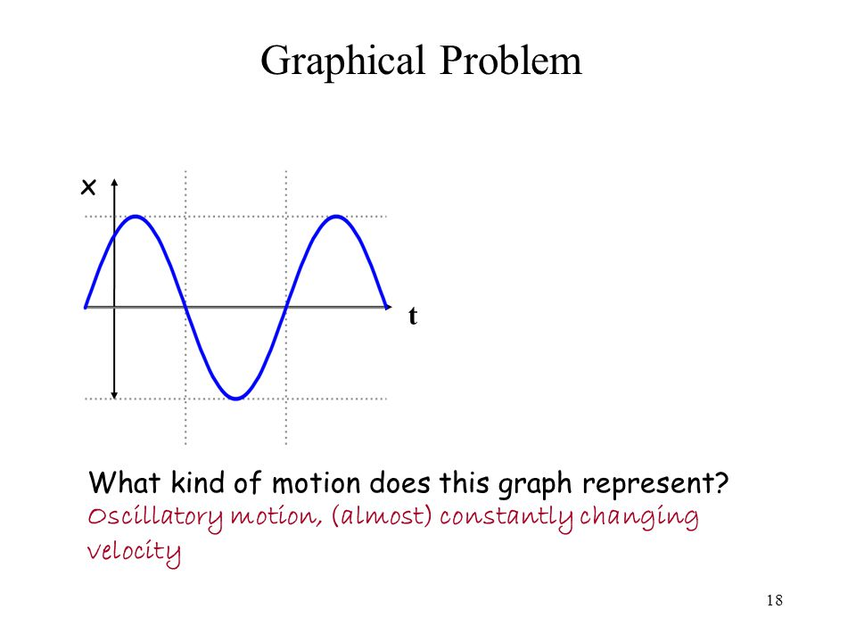 Graphical Problem What kind of motion does this graph represent.