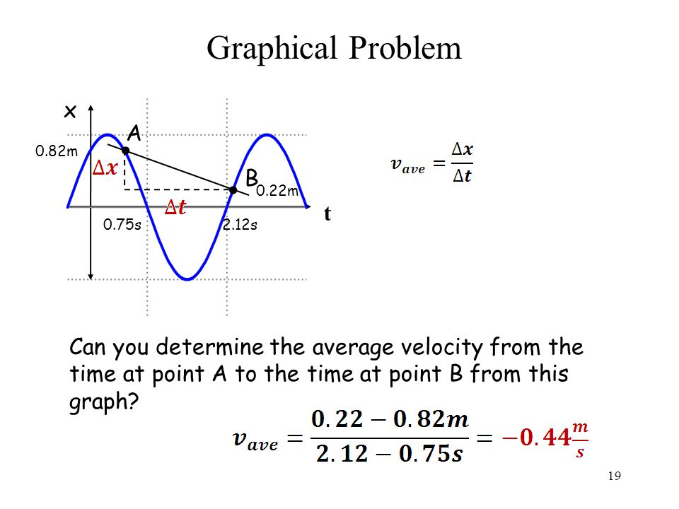 Graphical Problem Can you determine the average velocity from the time at point A to the time at point B from this graph.