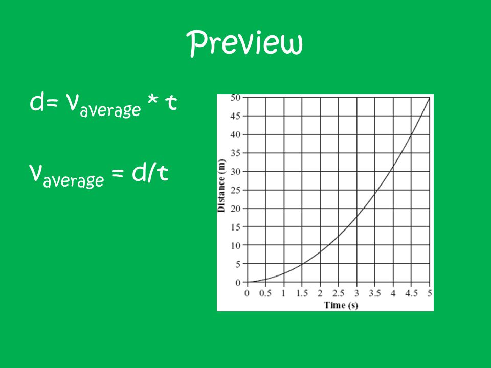 Preview From the labs Slope of the time = acceleration so… a = v f - v i /t We can also get: v average = v f + v i /2