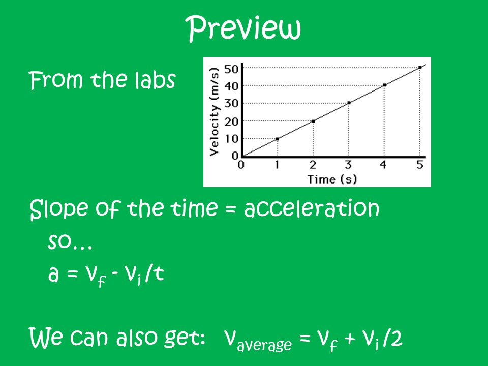 d = displacement t = time v i = initial velocity v f = final velocity a = acceleration Kinematics Equations: d = v i t + ½ at 2 v f = v i + at v f 2 = v i 2 + 2ad d = [(v i + v f )/2] * t