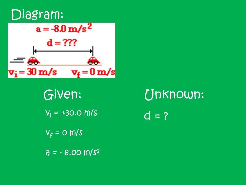 Equation: v f 2 = v i 2 + 2ad Solve for unknown variable: d = (v f 2 – v i 2 )/ 2a Plug in known information to solve: d = (v f 2 – v i 2 )/ 2a d = (0 m/s) 2 – 30.0 m/s) 2 )/ (2*(-8.00 m/s 2 ) d = -900 m 2 /s 2 / -16.0 m/s 2 d = 56.3 m Is the answer reasonable?