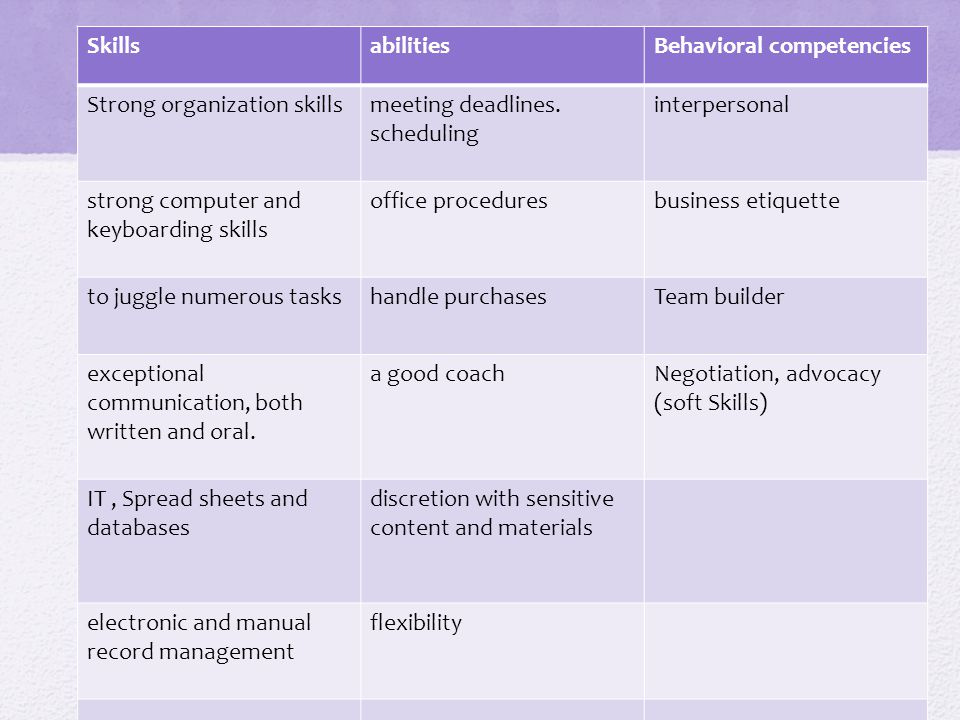 SkillsabilitiesBehavioral competencies Strong organization skillsmeeting deadlines.