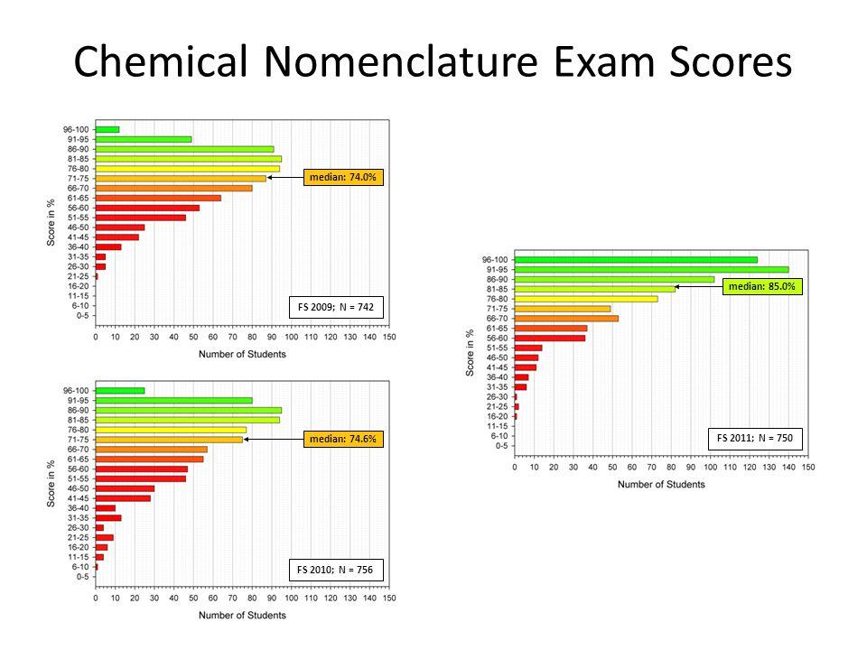 Chemical Nomenclature Exam Scores median: 74.0% FS 2009; N = 742 median: 74.6% median: 85.0% FS 2011; N = 750 FS 2010; N = 756