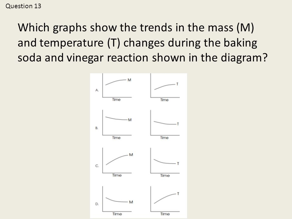 Which graphs show the trends in the mass (M) and temperature (T) changes during the baking soda and vinegar reaction shown in the diagram.