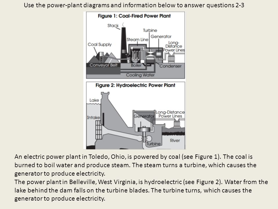 Use the power-plant diagrams and information below to answer questions 2-3 An electric power plant in Toledo, Ohio, is powered by coal (see Figure 1).