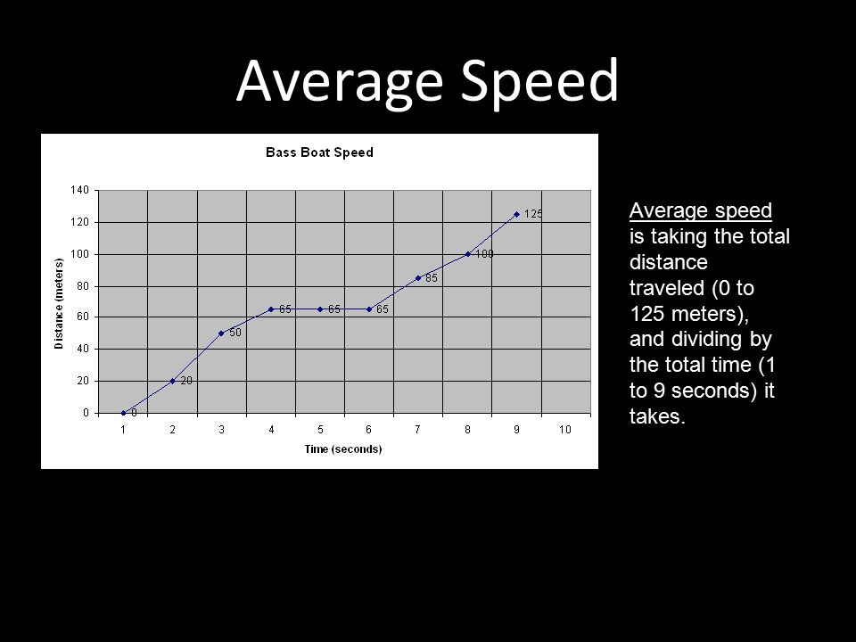 Average Speed Average speed is taking the total distance traveled (0 to 125 meters), and dividing by the total time (1 to 9 seconds) it takes. Average