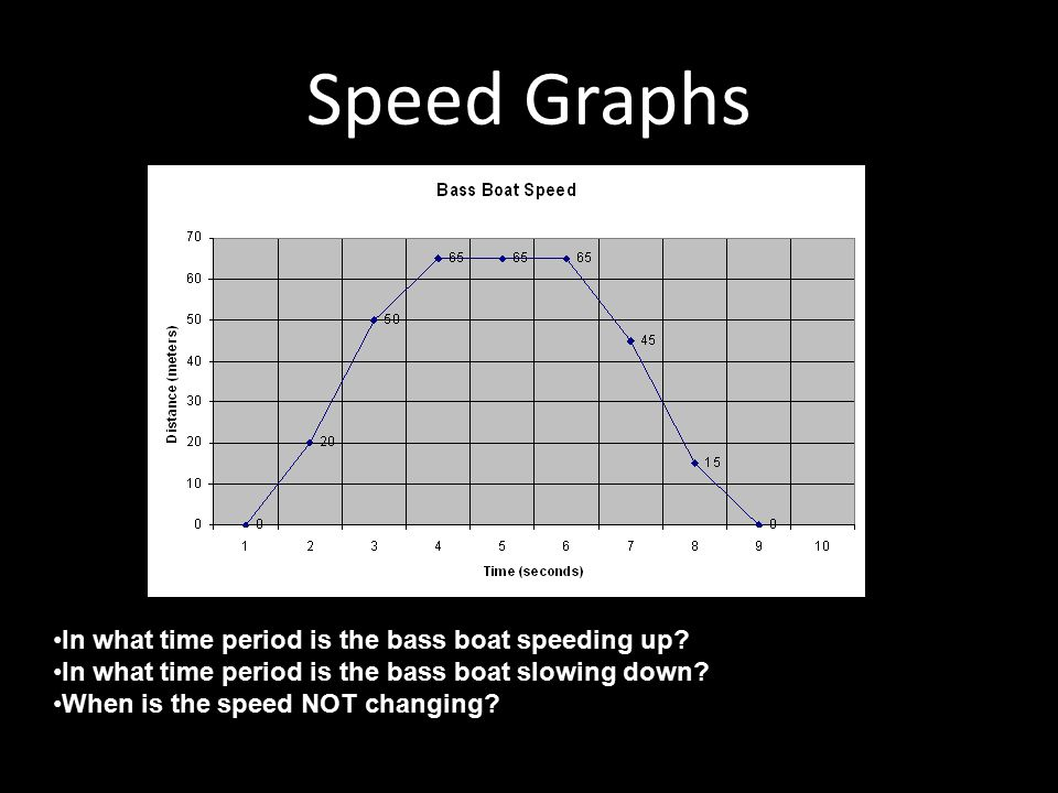 Speed Graphs In what time period is the bass boat speeding up? In what time period is the bass boat slowing down? When is the speed NOT changing?
