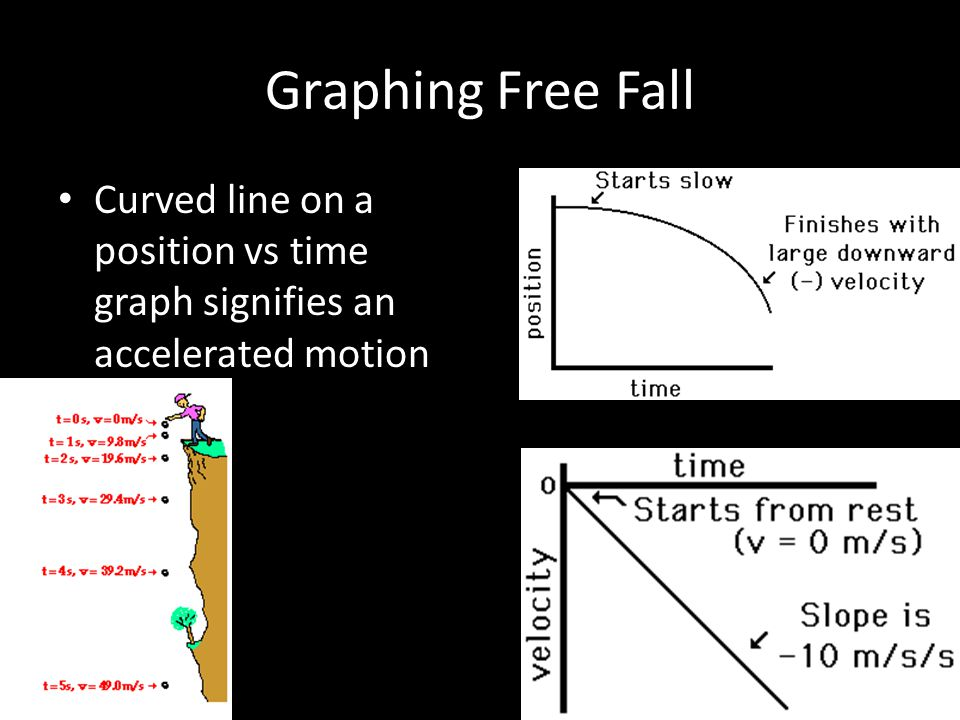 Graphing Free Fall Curved line on a position vs time graph signifies an accelerated motion