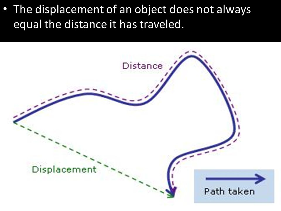 The displacement of an object does not always equal the distance it has traveled.