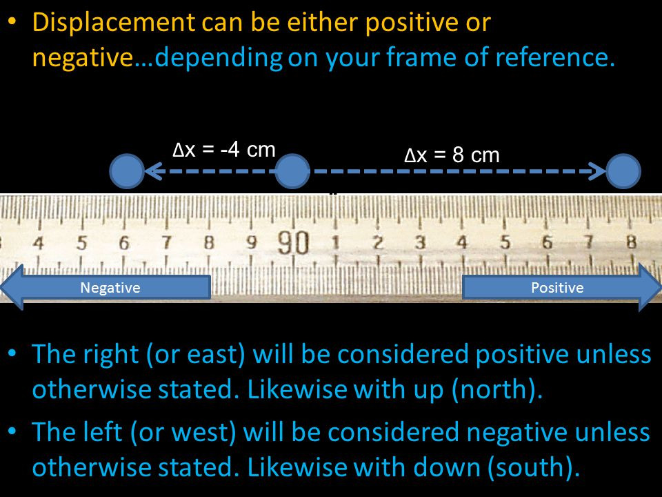Displacement can be either positive or negative…depending on your frame of reference. The right (or east) will be considered positive unless otherwise