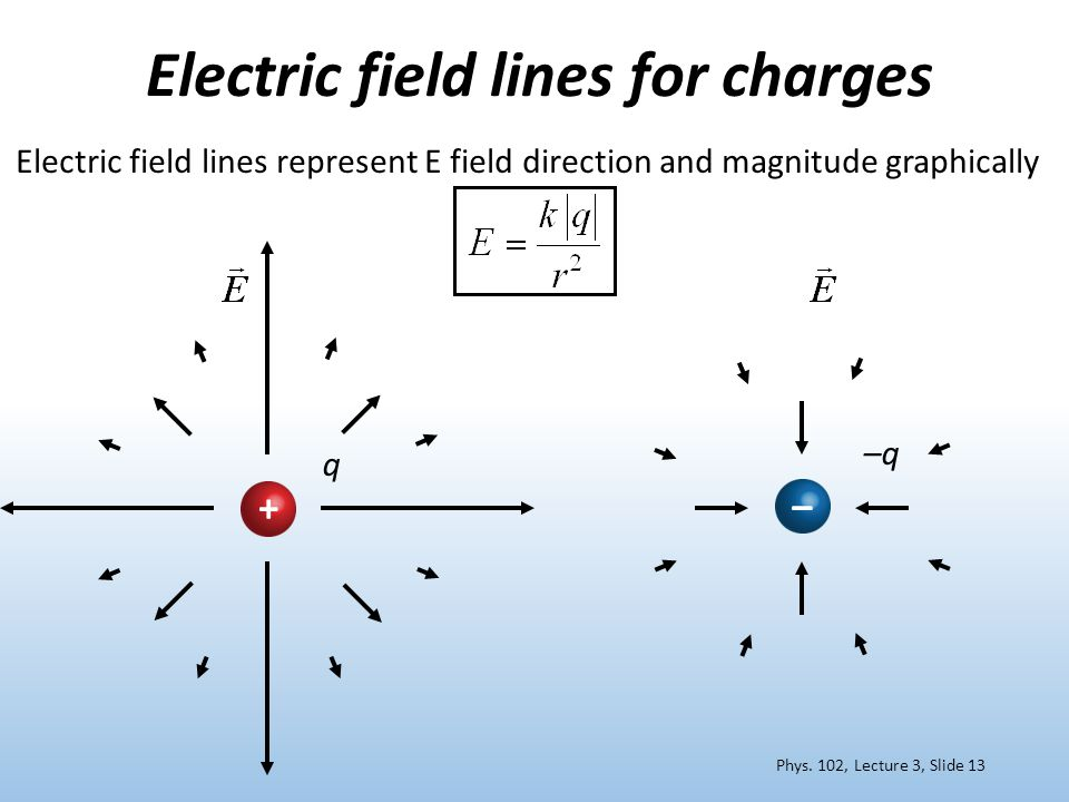 Electric field lines for charges – Phys.