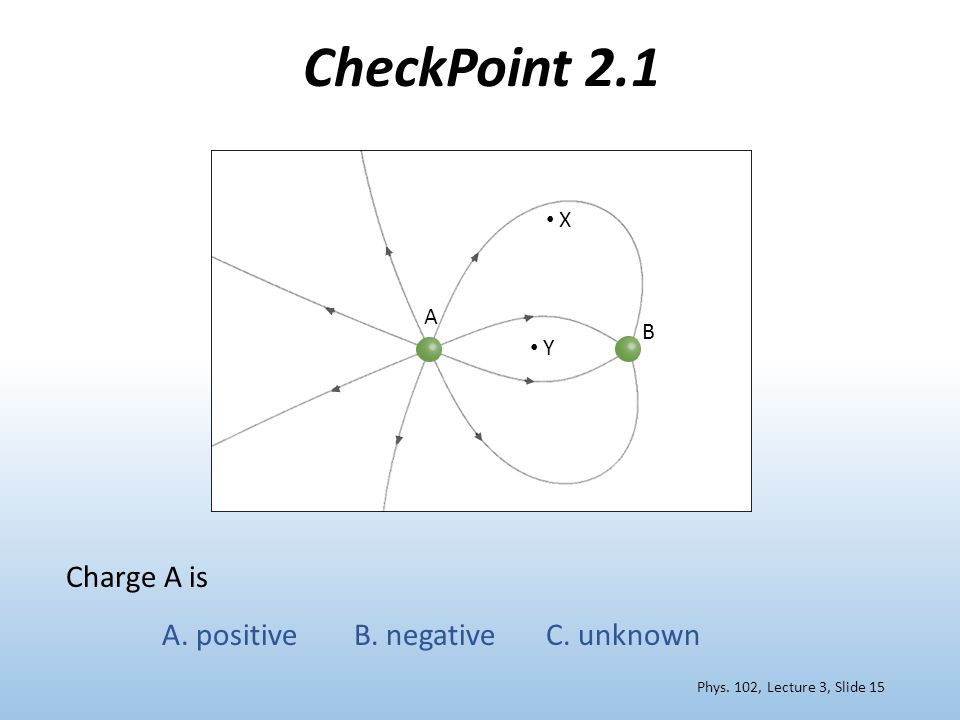 CheckPoint 2.1 Charge A is A. positiveB. negativeC. unknown Phys. 102, Lecture 3, Slide 15 X Y A B