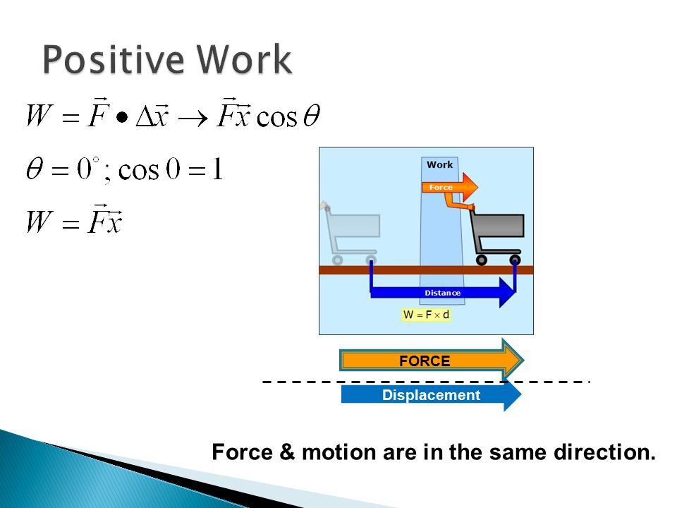 FORCE Displacement Force & motion are in the same direction.