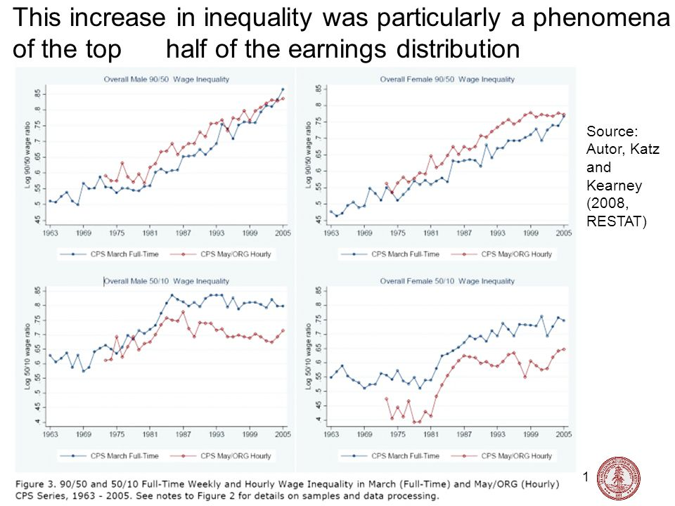 Nick Bloom, Stanford University, Labor Topics, 2015 11 Source: Autor, Katz and Kearney (2008, RESTAT) This increase in inequality was particularly a phenomena of the top half of the earnings distribution