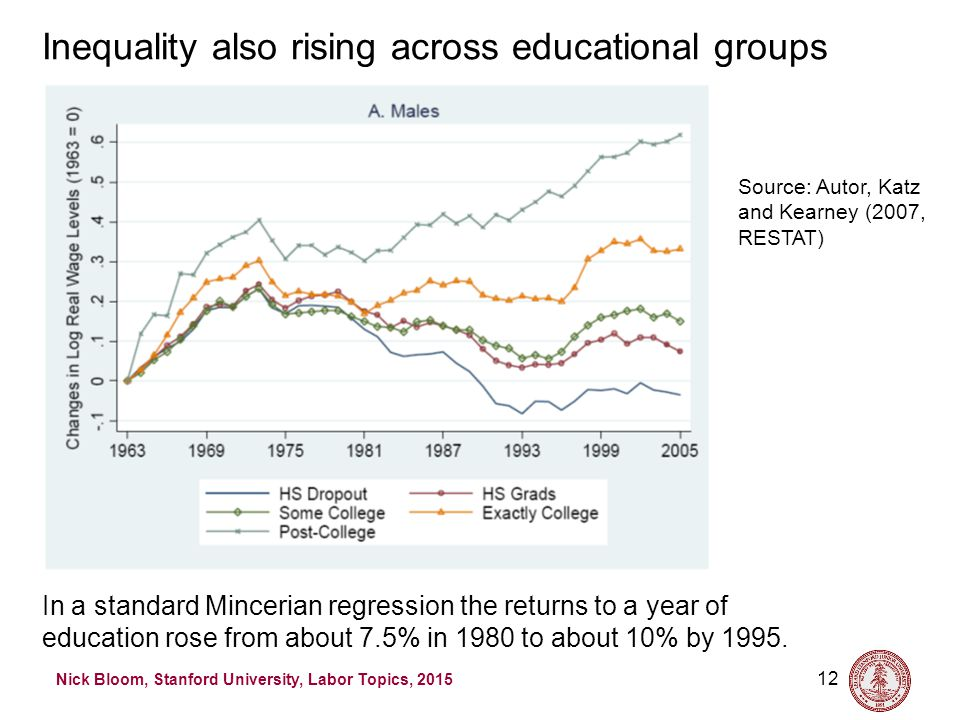 Nick Bloom, Stanford University, Labor Topics, 2015 12 Inequality also rising across educational groups Source: Autor, Katz and Kearney (2007, RESTAT) In a standard Mincerian regression the returns to a year of education rose from about 7.5% in 1980 to about 10% by 1995.
