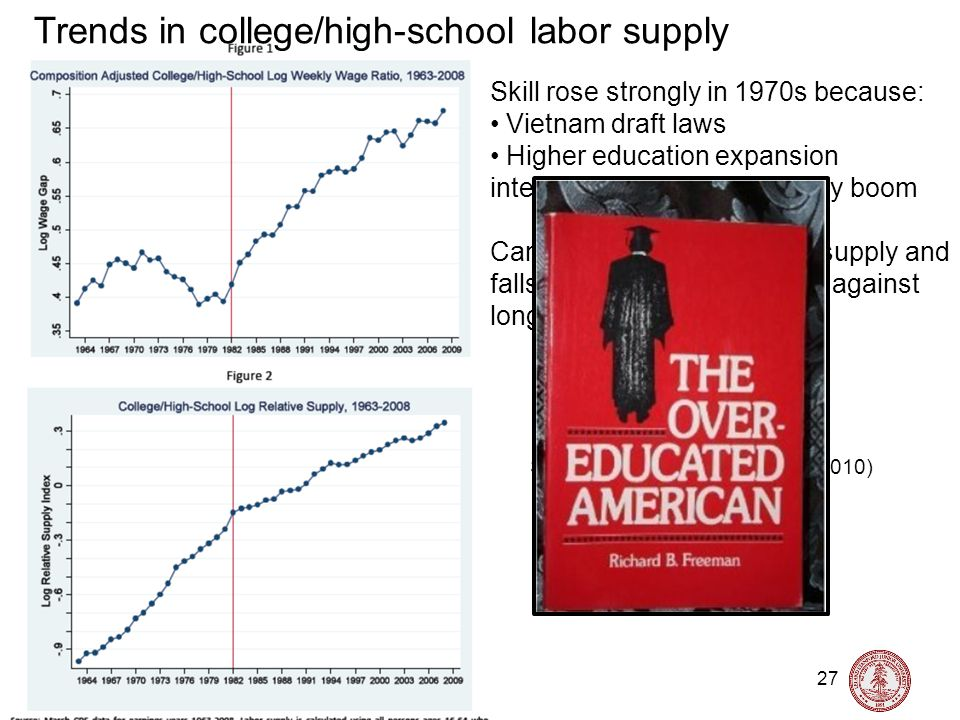 Nick Bloom, Stanford University, Labor Topics, 2015 27 Trends in college/high-school labor supply Source: Acemoglu and Autor, (2010) Skill rose strongly in 1970s because: Vietnam draft laws Higher education expansion interacting with post-war baby boom Can see 1970s rise in skills supply and falls in relative skilled wages against long-run trend